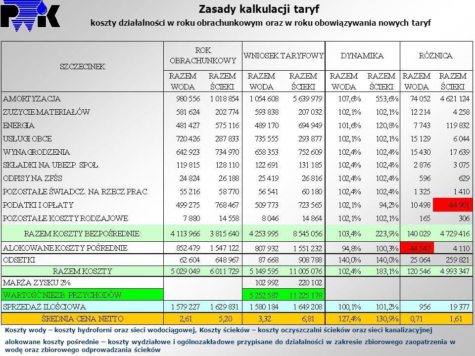 Zasady kalkulacji taryf koszty działalności w roku obrachunkowym oraz w roku obowiązywania nowych taryf Koszty wody – koszty hydroforni oraz sieci wod