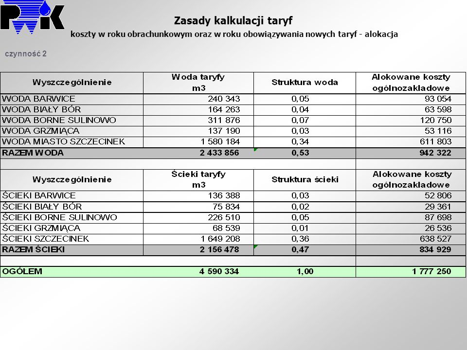 Zasady kalkulacji taryf koszty w roku obrachunkowym oraz w roku obowiązywania nowych taryf - alokacja czynność 2