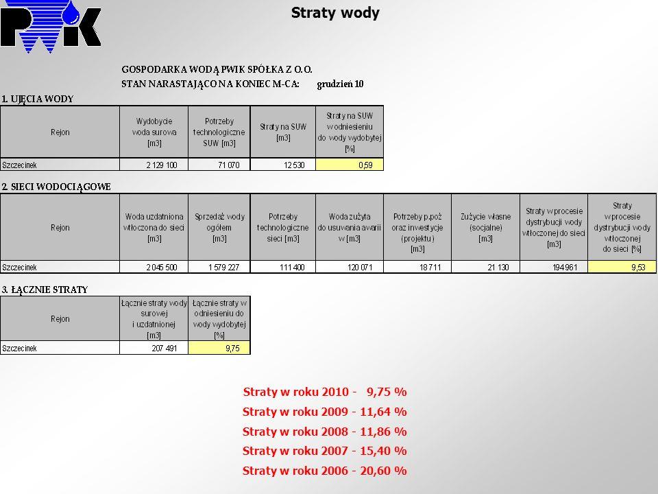Straty wody Straty w roku 2010 - 9,75 % Straty w roku 2009 - 11,64 % Straty w roku 2008 - 11,86 % Straty w roku 2007 - 15,40 % Straty w roku 2006 - 20