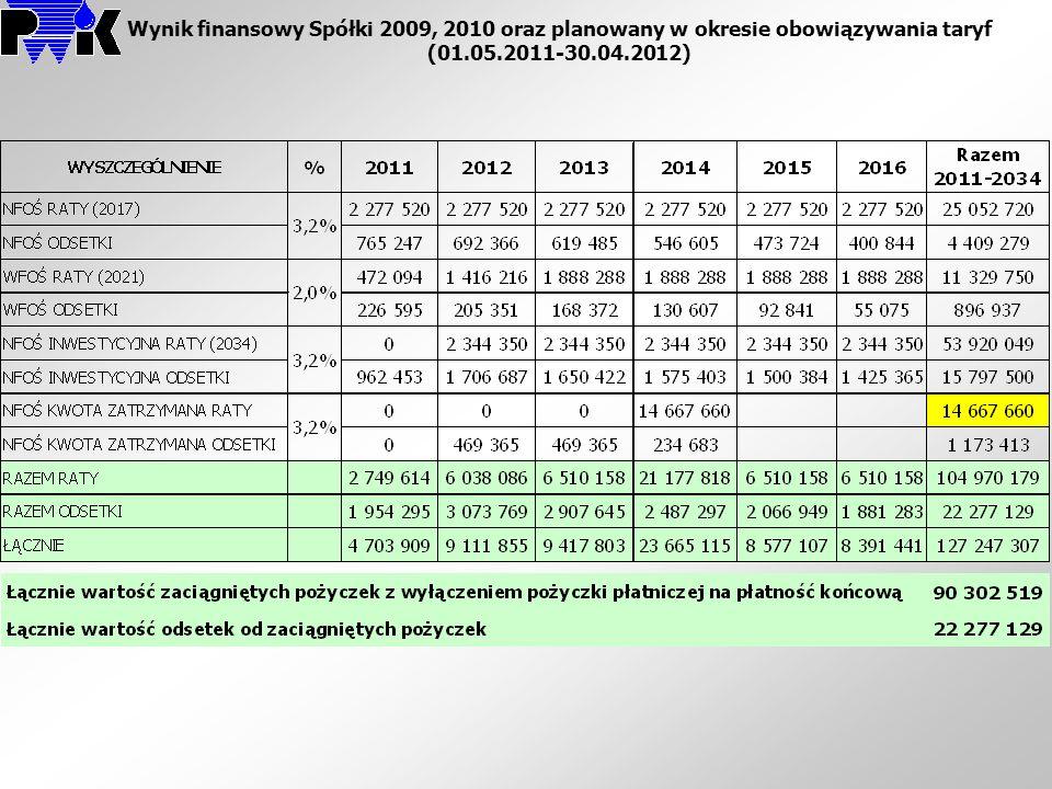 Wynik finansowy Spółki 2009, 2010 oraz planowany w okresie obowiązywania taryf (01.05.2011-30.04.2012)