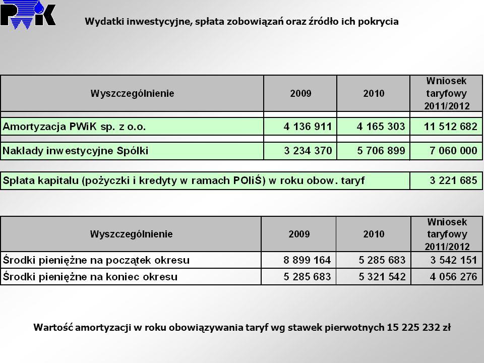 Wydatki inwestycyjne, spłata zobowiązań oraz źródło ich pokrycia Wartość amortyzacji w roku obowiązywania taryf wg stawek pierwotnych 15 225 232 zł