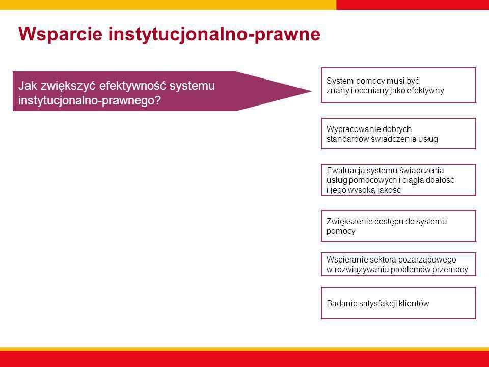 Wsparcie instytucjonalno-prawne Jak zwiększyć efektywność systemu instytucjonalno-prawnego? System pomocy musi być znany i oceniany jako efektywny Wyp