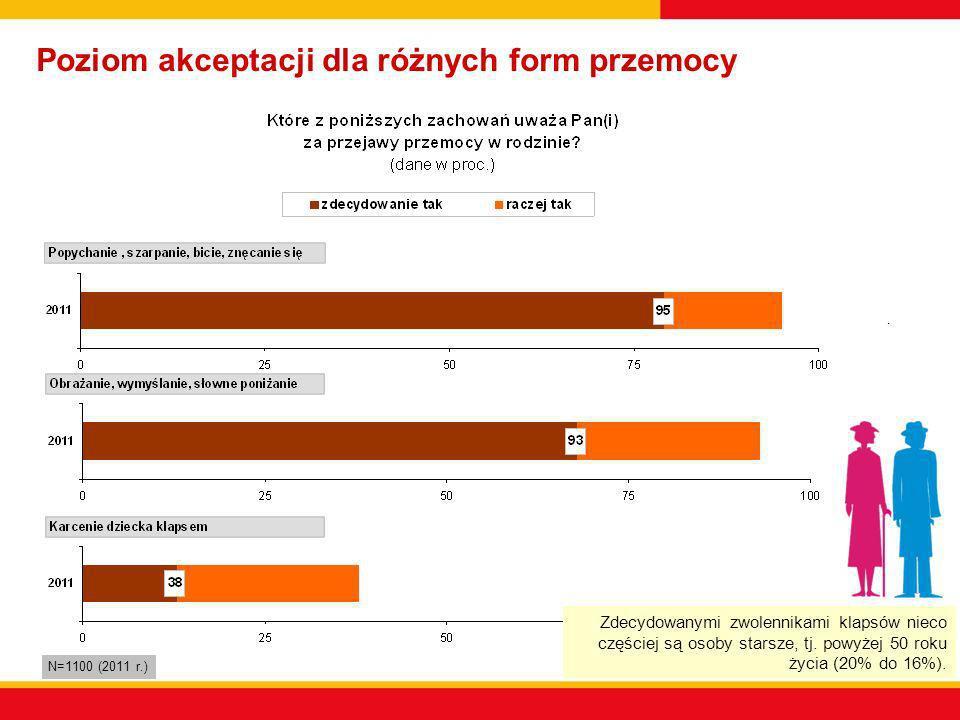 Poziom akceptacji dla różnych form przemocy N=1100 (2011 r.) 2 pkt. proc. 4 pkt. proc. Zdecydowanymi zwolennikami klapsów nieco częściej są osoby star