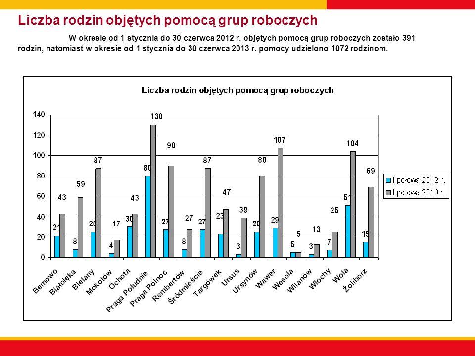 Liczba rodzin objętych pomocą grup roboczych W okresie od 1 stycznia do 30 czerwca 2012 r. objętych pomocą grup roboczych zostało 391 rodzin, natomias