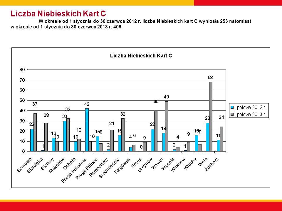 Liczba Niebieskich Kart C W okresie od 1 stycznia do 30 czerwca 2012 r. liczba Niebieskich kart C wyniosła 253 natomiast w okresie od 1 stycznia do 30