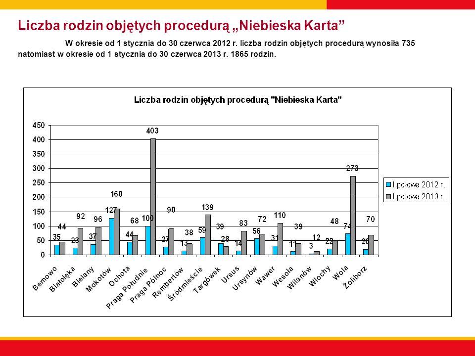 Liczba rodzin objętych procedurą Niebieska Karta W okresie od 1 stycznia do 30 czerwca 2012 r. liczba rodzin objętych procedurą wynosiła 735 natomiast