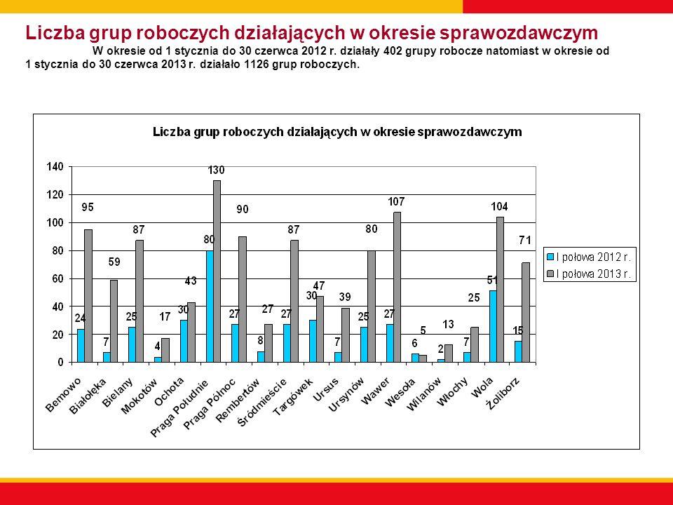 Liczba grup roboczych działających w okresie sprawozdawczym W okresie od 1 stycznia do 30 czerwca 2012 r. działały 402 grupy robocze natomiast w okres