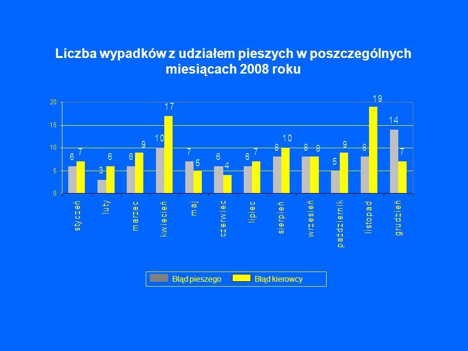 Liczba wypadków z udziałem pieszych w poszczególnych miesiącach 2008 roku Błąd kierowcy Błąd pieszego