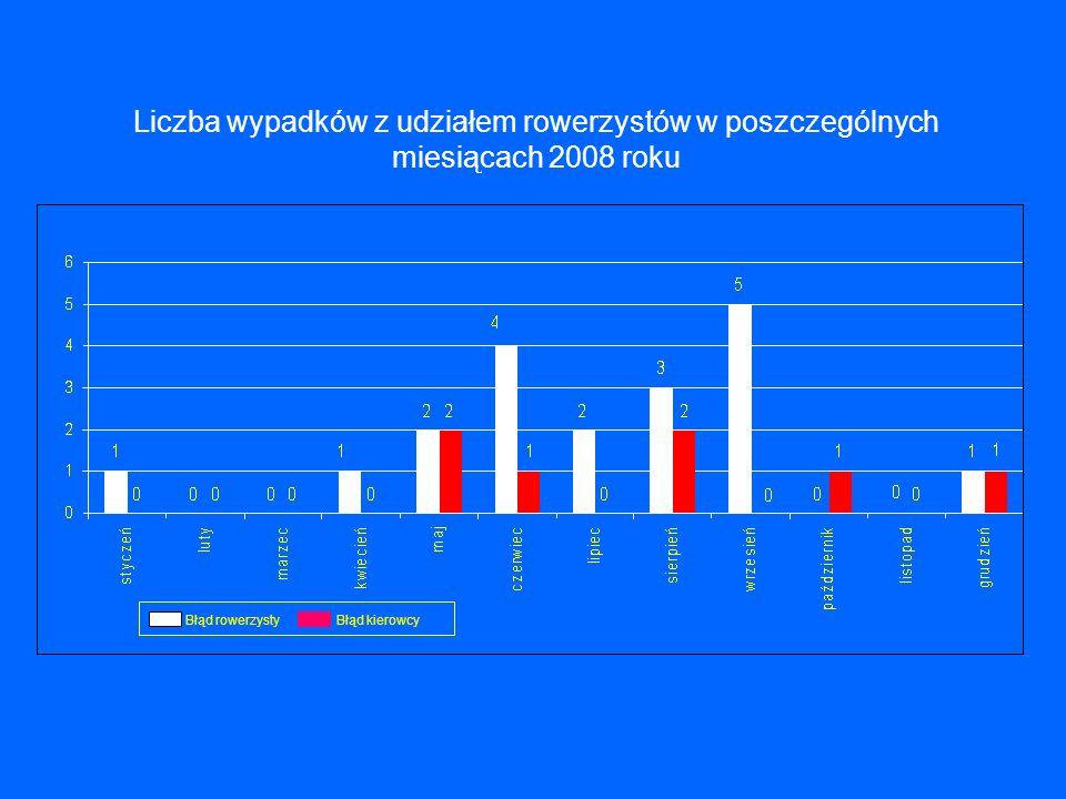 Liczba wypadków z udziałem rowerzystów w poszczególnych miesiącach 2008 roku Błąd rowerzystyBłąd kierowcy
