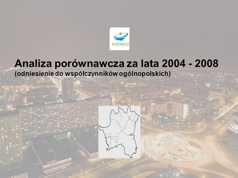 Analiza porównawcza za lata 2004 - 2008 (odniesienie do współczynników ogólnopolskich)