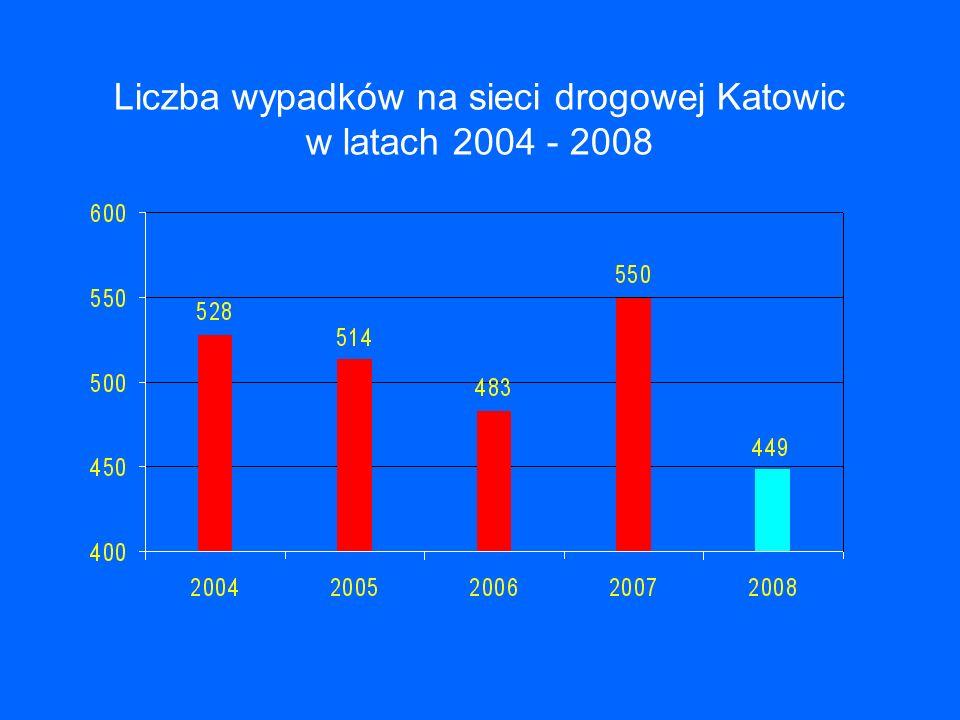 Liczba wypadków na sieci drogowej Katowic w latach 2004 - 2008