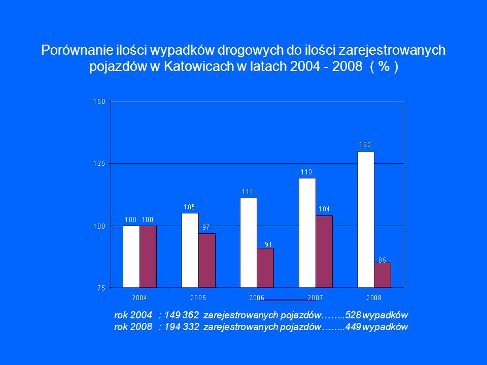 Porównanie ilości wypadków drogowych do ilości zarejestrowanych pojazdów w Katowicach w latach 2004 - 2008 ( % ) rok 2004 : 149 362 zarejestrowanych pojazdów……..528 wypadków rok 2008 : 194 332 zarejestrowanych pojazdów……..449 wypadków