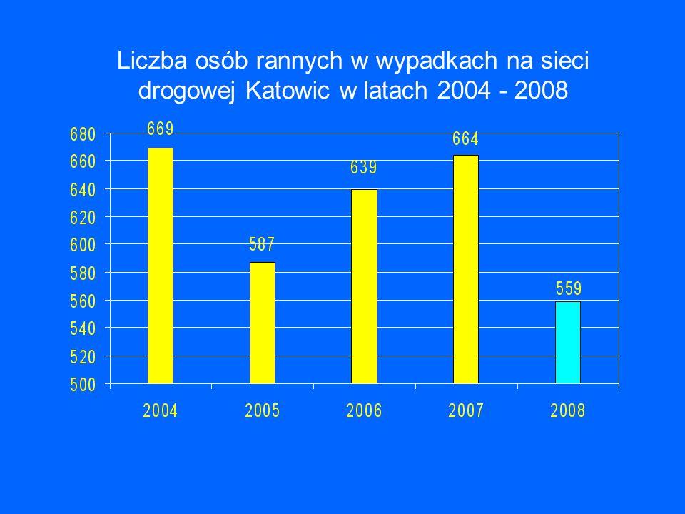 Liczba osób rannych w wypadkach na sieci drogowej Katowic w latach 2004 - 2008