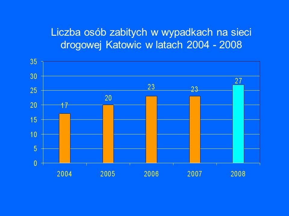 Liczba osób zabitych w wypadkach na sieci drogowej Katowic w latach 2004 - 2008