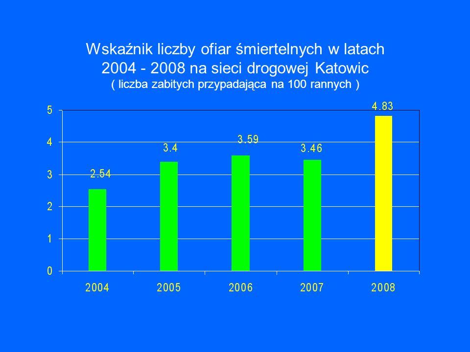 Wskaźnik liczby ofiar śmiertelnych w latach 2004 - 2008 na sieci drogowej Katowic ( liczba zabitych przypadająca na 100 rannych )