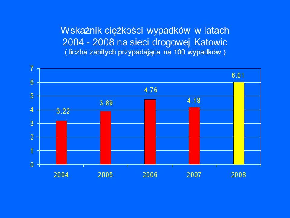 Wskaźnik ciężkości wypadków w latach 2004 - 2008 na sieci drogowej Katowic ( liczba zabitych przypadająca na 100 wypadków )