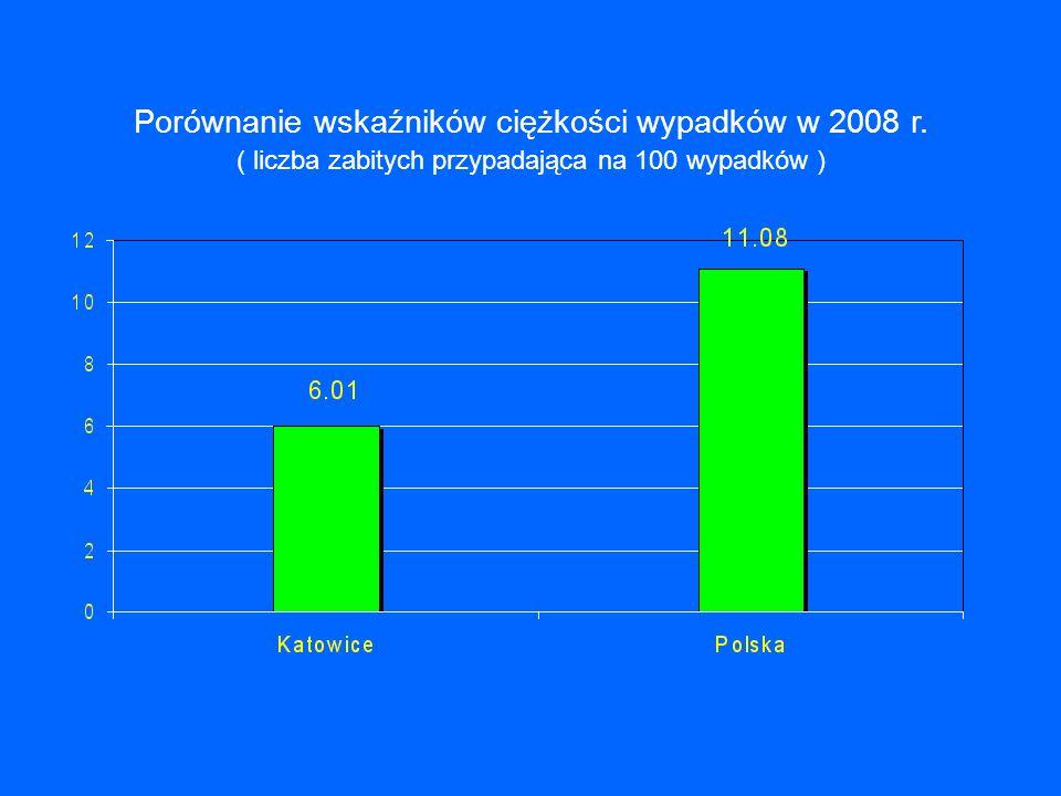 Porównanie wskaźników ciężkości wypadków w 2008 r. ( liczba zabitych przypadająca na 100 wypadków )