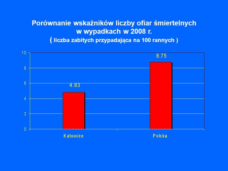 Porównanie wskaźników liczby ofiar śmiertelnych w wypadkach w 2008 r. ( liczba zabitych przypadająca na 100 rannych )