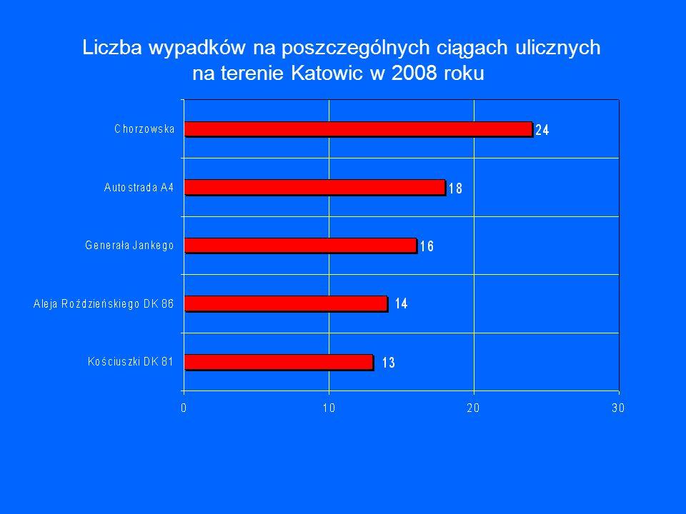 Liczba wypadków na poszczególnych ciągach ulicznych na terenie Katowic w 2008 roku