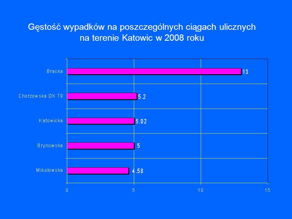 Gęstość wypadków na poszczególnych ciągach ulicznych na terenie Katowic w 2008 roku