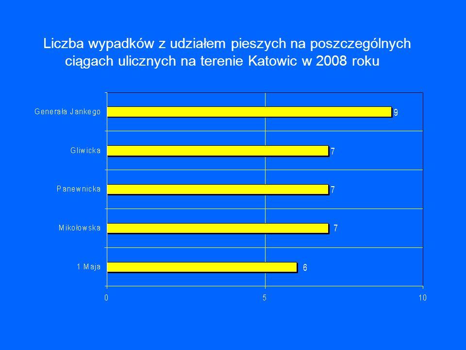 Liczba wypadków z udziałem pieszych na poszczególnych ciągach ulicznych na terenie Katowic w 2008 roku