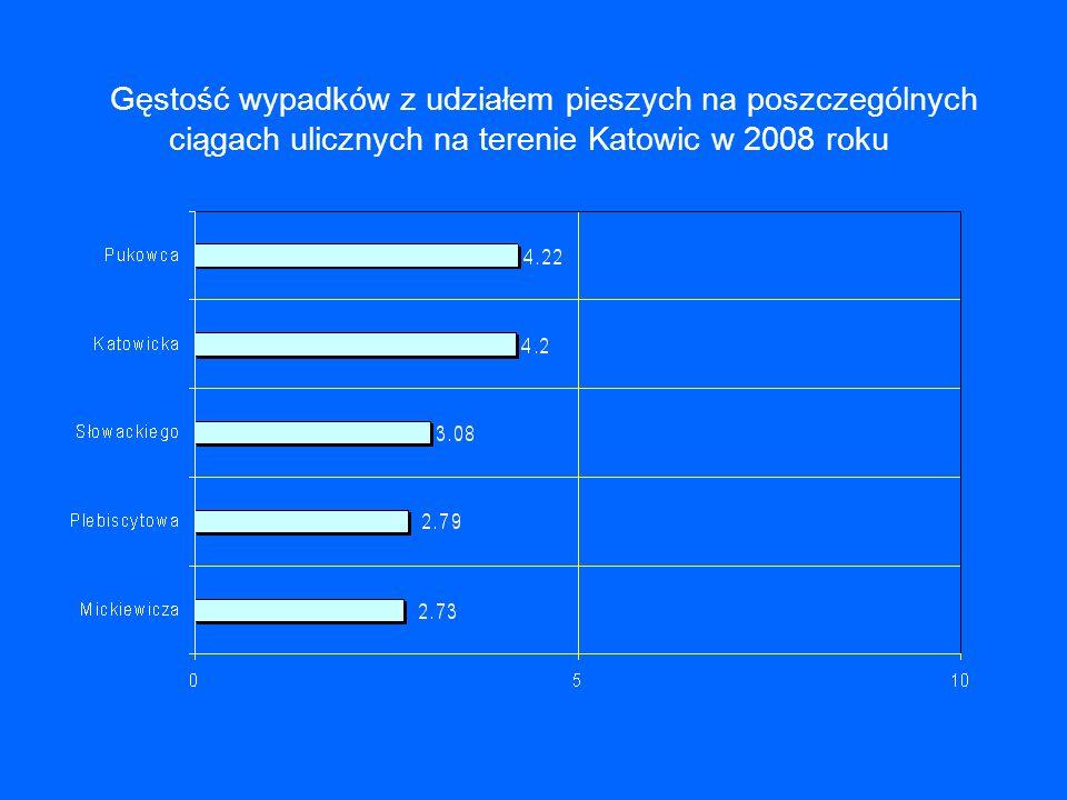 Gęstość wypadków z udziałem pieszych na poszczególnych ciągach ulicznych na terenie Katowic w 2008 roku