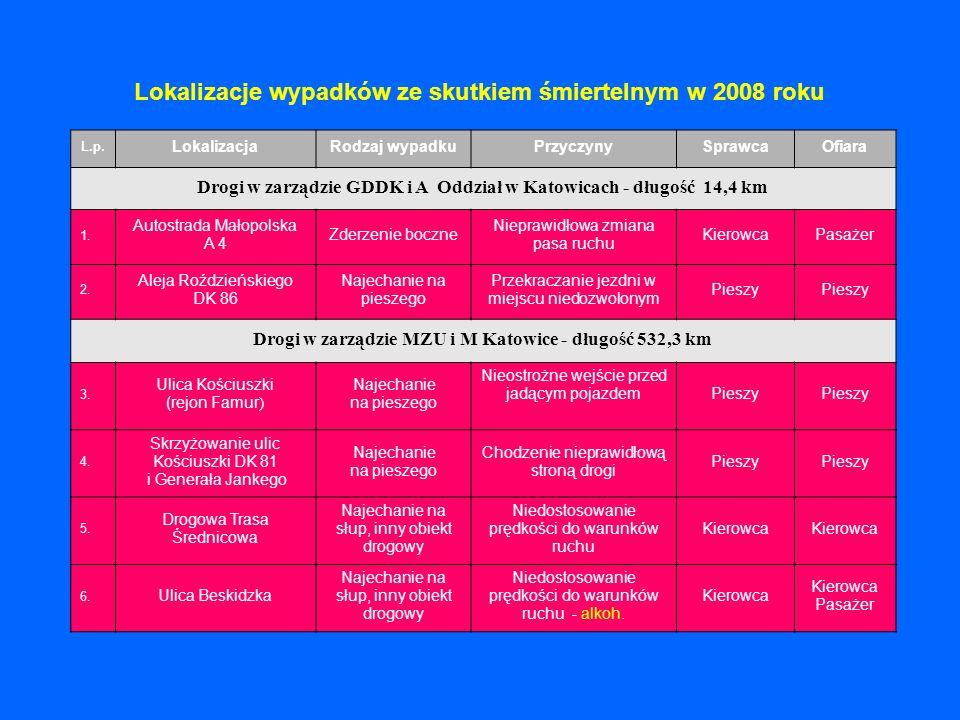 Lokalizacje wypadków ze skutkiem śmiertelnym w 2008 roku L.p. LokalizacjaRodzaj wypadkuPrzyczynySprawcaOfiara Drogi w zarządzie GDDK i A Oddział w Kat