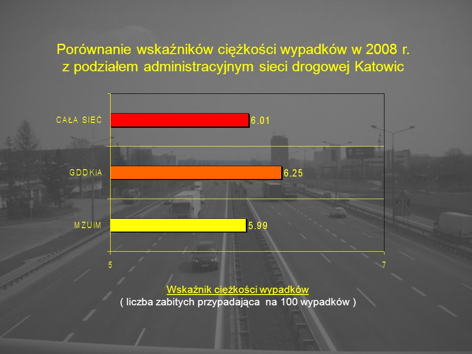 Porównanie wskaźników ciężkości wypadków w 2008 r. z podziałem administracyjnym sieci drogowej Katowic Wskaźnik ciężkości wypadków ( liczba zabitych p