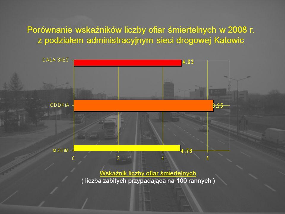 Wskaźnik liczby ofiar śmiertelnych ( liczba zabitych przypadająca na 100 rannych ) Porównanie wskaźników liczby ofiar śmiertelnych w 2008 r.