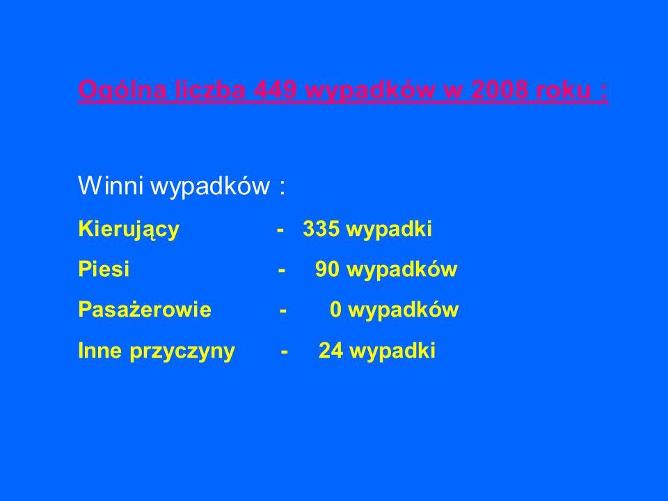 Ogólna liczba 449 wypadków w 2008 roku : Winni wypadków : Kierujący - 335 wypadki Piesi - 90 wypadków Pasażerowie - 0 wypadków Inne przyczyny - 24 wyp