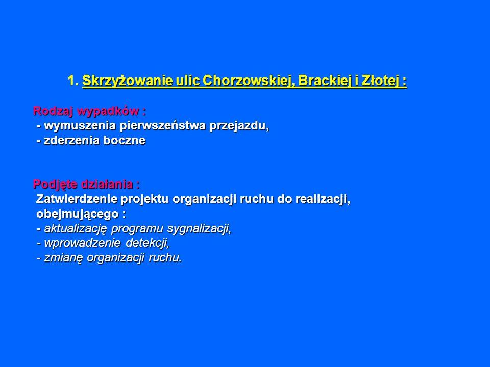 Skrzyżowanie ulic Chorzowskiej, Brackiej i Złotej : Rodzaj wypadków : - wymuszenia pierwszeństwa przejazdu, - zderzenia boczne Podjęte działania : Zat