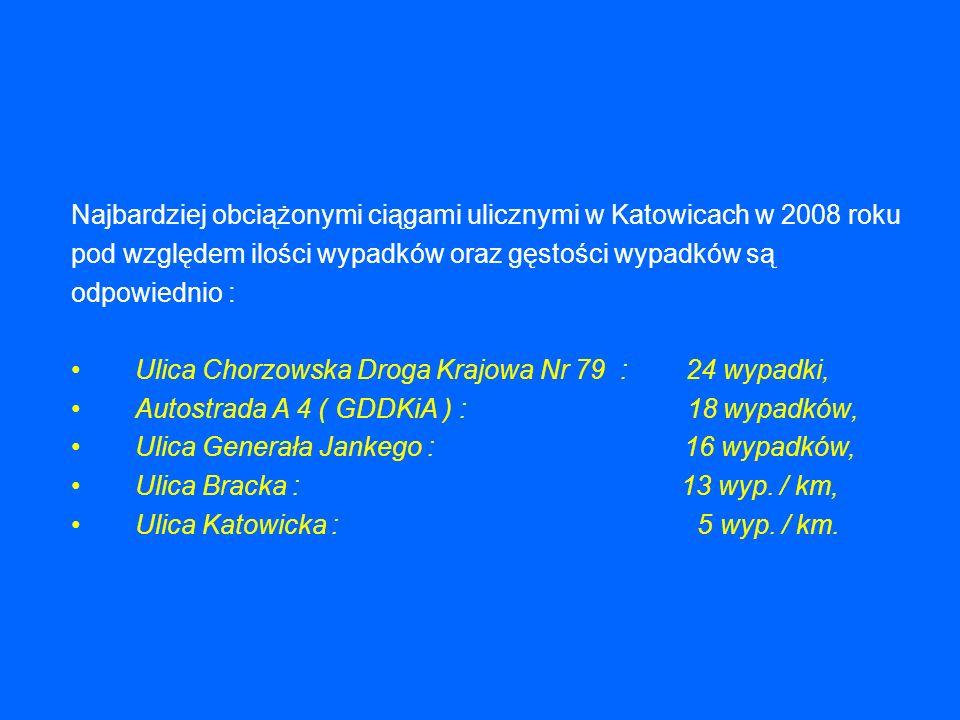 Najbardziej obciążonymi ciągami ulicznymi w Katowicach w 2008 roku pod względem ilości wypadków oraz gęstości wypadków są odpowiednio : Ulica Chorzowska Droga Krajowa Nr 79 : 24 wypadki, Autostrada A 4 ( GDDKiA ) : 18 wypadków, Ulica Generała Jankego : 16 wypadków, Ulica Bracka : 13 wyp.