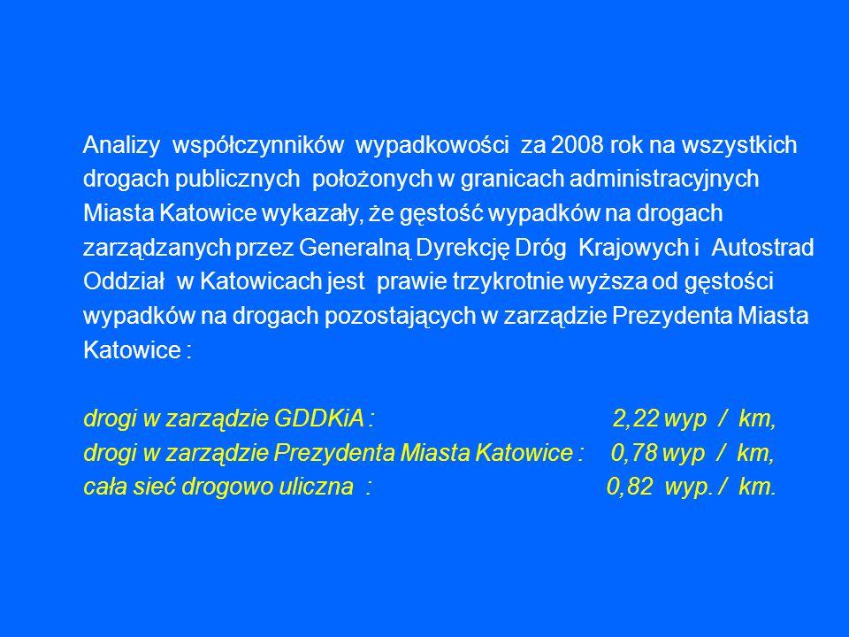 Analizy współczynników wypadkowości za 2008 rok na wszystkich drogach publicznych położonych w granicach administracyjnych Miasta Katowice wykazały, że gęstość wypadków na drogach zarządzanych przez Generalną Dyrekcję Dróg Krajowych i Autostrad Oddział w Katowicach jest prawie trzykrotnie wyższa od gęstości wypadków na drogach pozostających w zarządzie Prezydenta Miasta Katowice : drogi w zarządzie GDDKiA : 2,22 wyp / km, drogi w zarządzie Prezydenta Miasta Katowice : 0,78 wyp / km, cała sieć drogowo uliczna : 0,82 wyp.