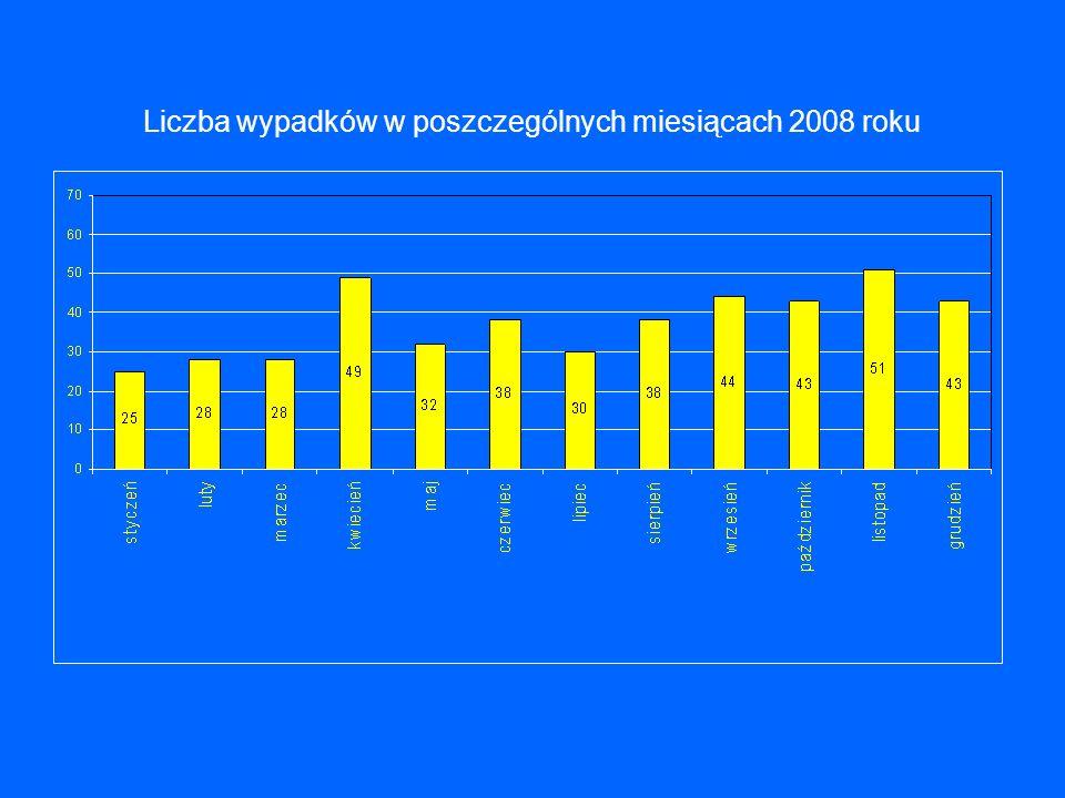 Liczba wypadków w poszczególnych miesiącach 2008 roku