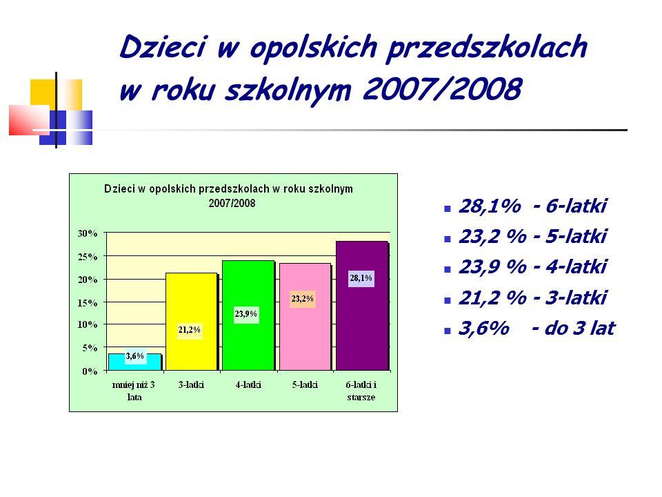 Dzieci w opolskich przedszkolach w roku szkolnym 2007/2008 28,1% - 6-latki 23,2 % - 5-latki 23,9 % - 4-latki 21,2 % - 3-latki 3,6% - do 3 lat
