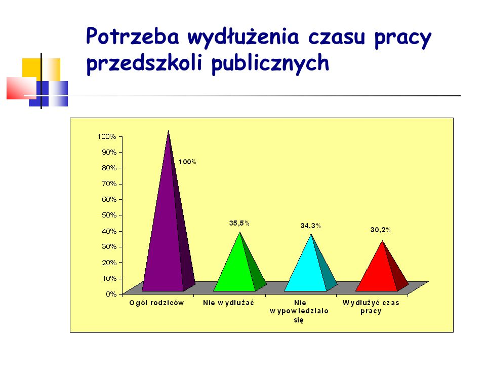 Potrzeba wydłużenia czasu pracy przedszkoli publicznych