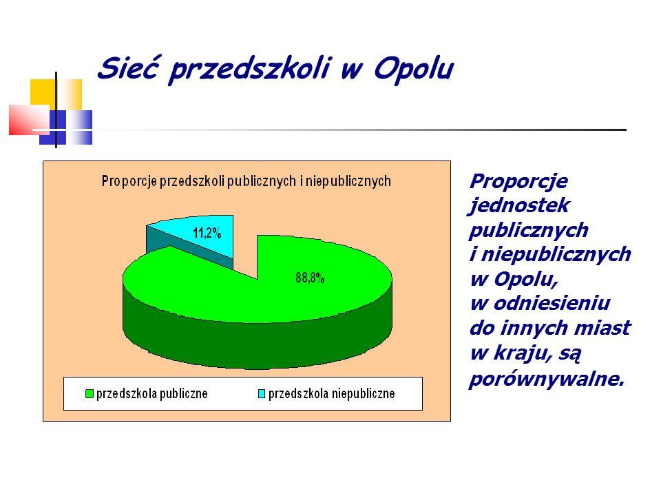 Sieć przedszkoli w Opolu Proporcje jednostek publicznych i niepublicznych w Opolu, w odniesieniu do innych miast w kraju, są porównywalne.