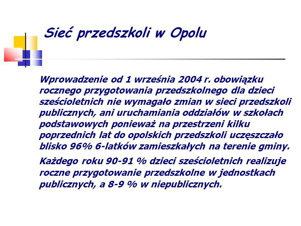 Sieć przedszkoli w Opolu Wprowadzenie od 1 września 2004 r. obowiązku rocznego przygotowania przedszkolnego dla dzieci sześcioletnich nie wymagało zmi