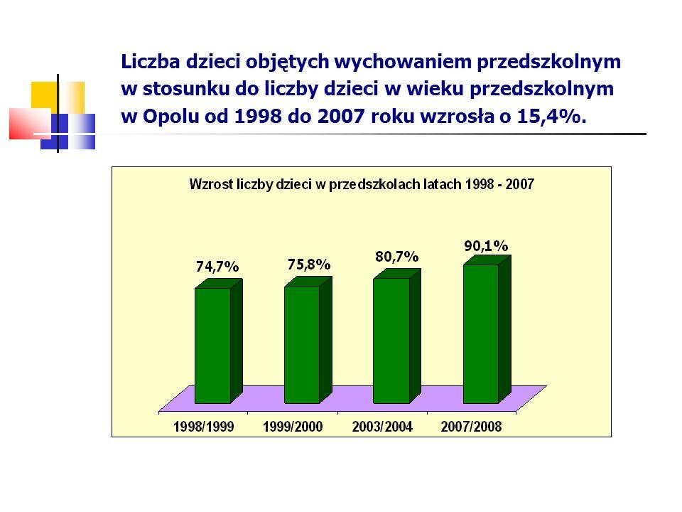 Liczba dzieci objętych wychowaniem przedszkolnym w stosunku do liczby dzieci w wieku przedszkolnym w Opolu od 1998 do 2007 roku wzrosła o 15,4%.
