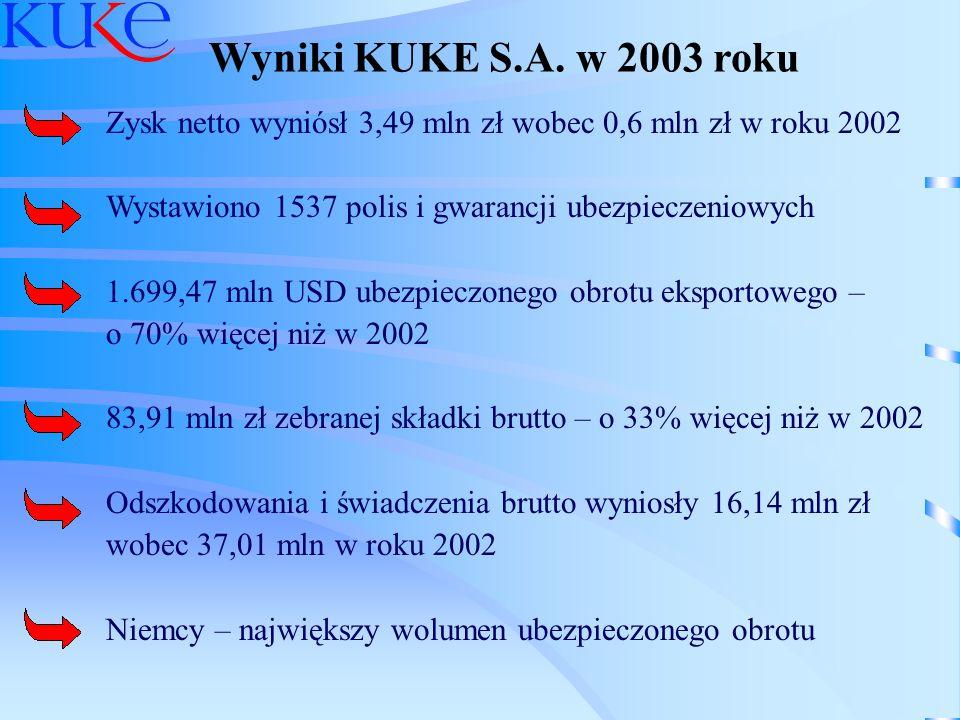 Wyniki KUKE S.A. w 2003 roku Zysk netto wyniósł 3,49 mln zł wobec 0,6 mln zł w roku 2002 Wystawiono 1537 polis i gwarancji ubezpieczeniowych 1.699,47