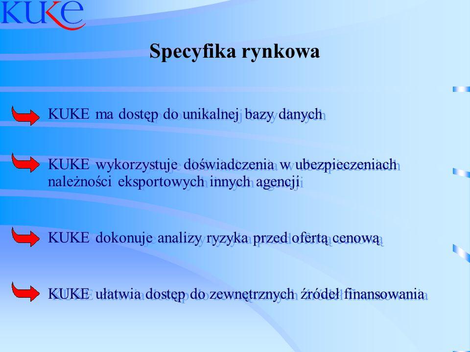 KUKE ma dostęp do unikalnej bazy danych KUKE wykorzystuje doświadczenia w ubezpieczeniach należności eksportowych innych agencji KUKE dokonuje analizy