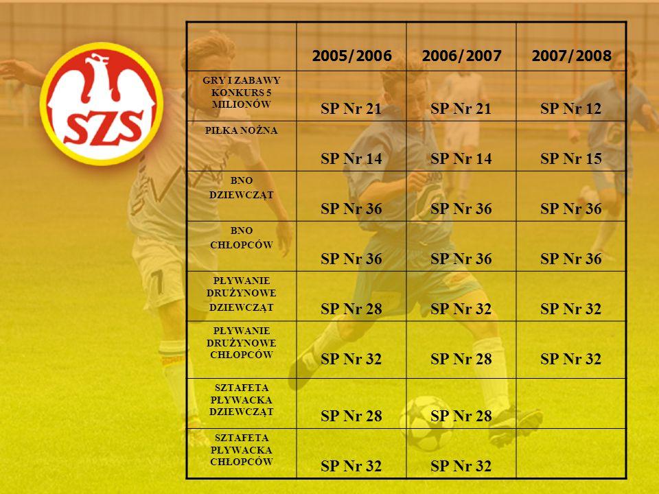2005/20062006/20072007/2008 GRY I ZABAWY KONKURS 5 MILIONÓW SP Nr 21 SP Nr 12 PIŁKA NOŻNA SP Nr 14 SP Nr 15 BNO DZIEWCZĄT SP Nr 36 BNO CHŁOPCÓW SP Nr