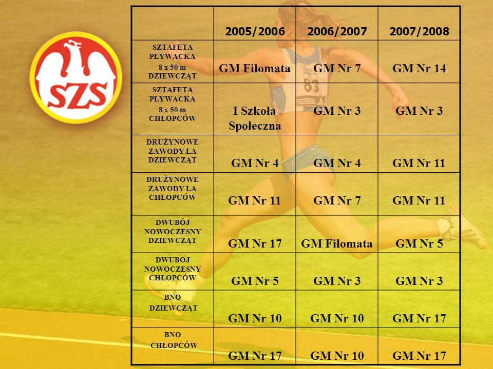 2005/20062006/20072007/2008 SZTAFETA PŁYWACKA 8 x 50 m DZIEWCZĄT GM FilomataGM Nr 7GM Nr 14 SZTAFETA PŁYWACKA 8 x 50 m CHŁOPCÓW I Szkoła Społeczna GM