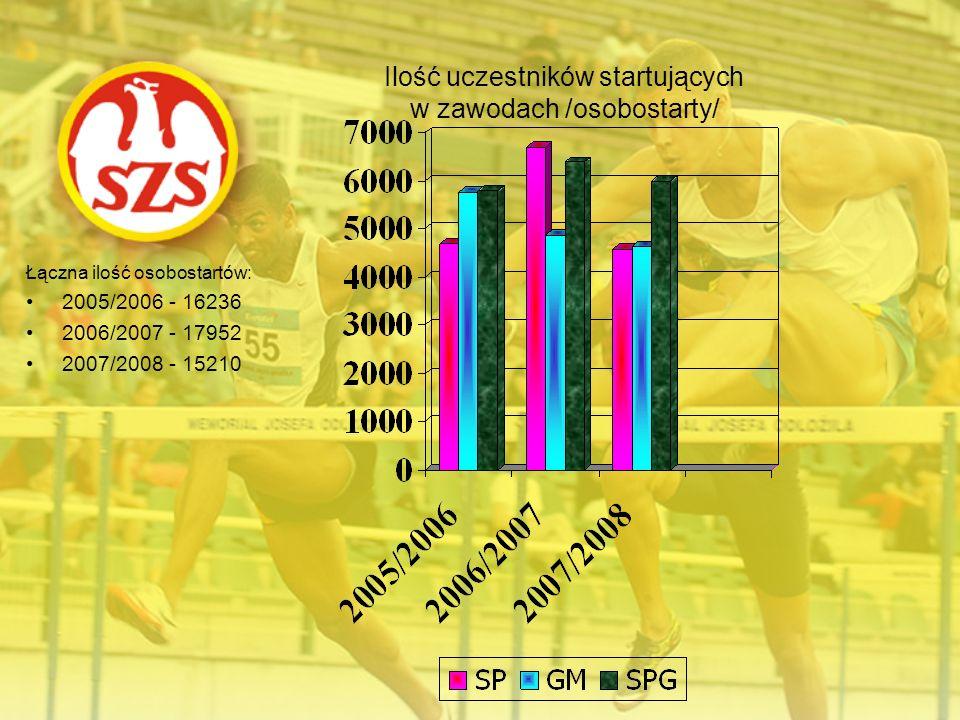 Ilość uczestników startujących w zawodach /osobostarty/ Łączna ilość osobostartów: 2005/2006 - 16236 2006/2007 - 17952 2007/2008 - 15210