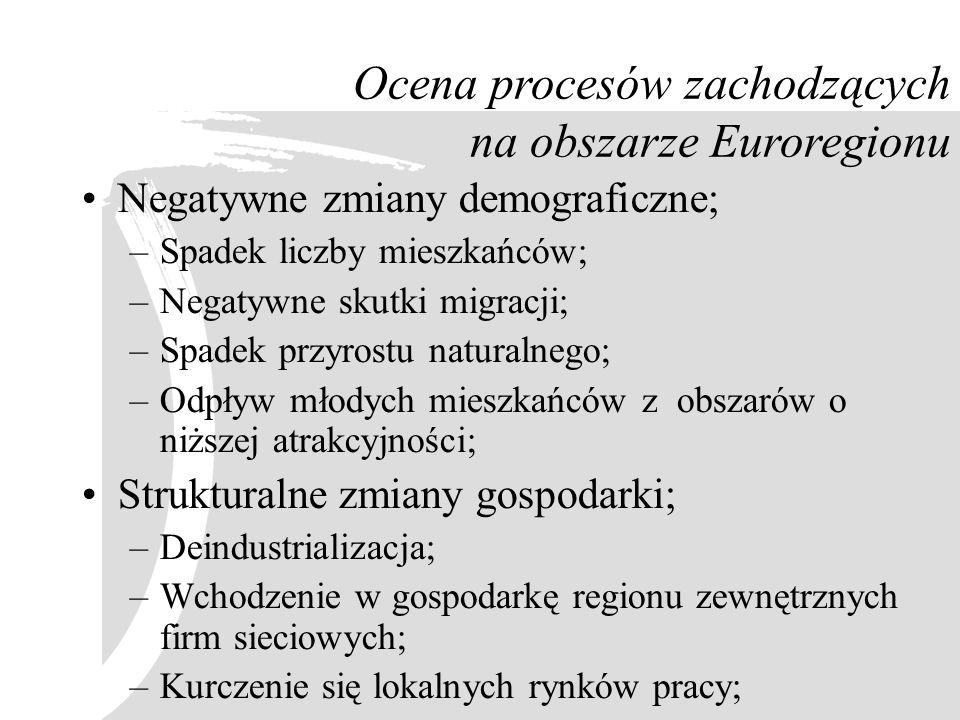 Ocena procesów zachodzących na obszarze Euroregionu Negatywne zmiany demograficzne; –Spadek liczby mieszkańców; –Negatywne skutki migracji; –Spadek pr