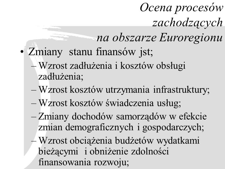 Ocena procesów zachodzących na obszarze Euroregionu Zmiany stanu finansów jst; –Wzrost zadłużenia i kosztów obsługi zadłużenia; –Wzrost kosztów utrzym