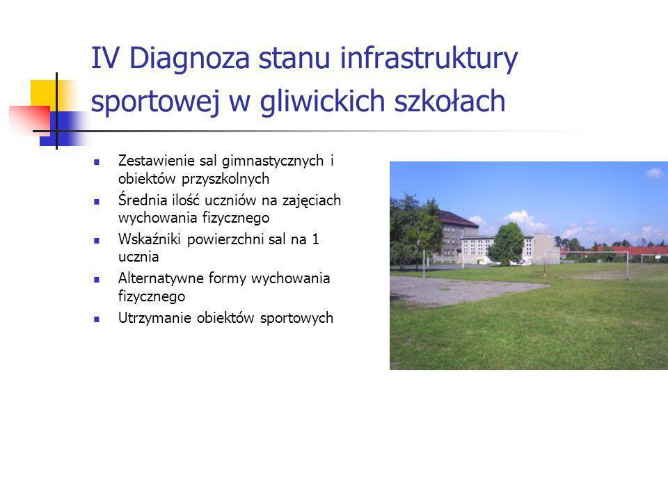 IV Diagnoza stanu infrastruktury sportowej w gliwickich szkołach Zestawienie sal gimnastycznych i obiektów przyszkolnych Średnia ilość uczniów na zaję