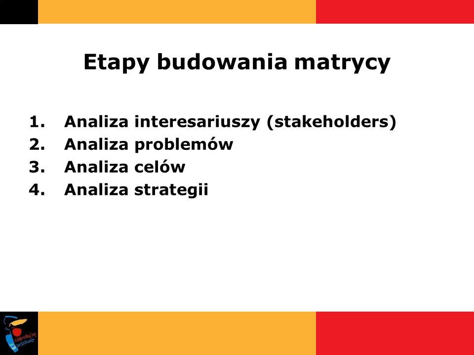 Etapy budowania matrycy 1.Analiza interesariuszy (stakeholders) 2.Analiza problemów 3.Analiza celów 4.Analiza strategii