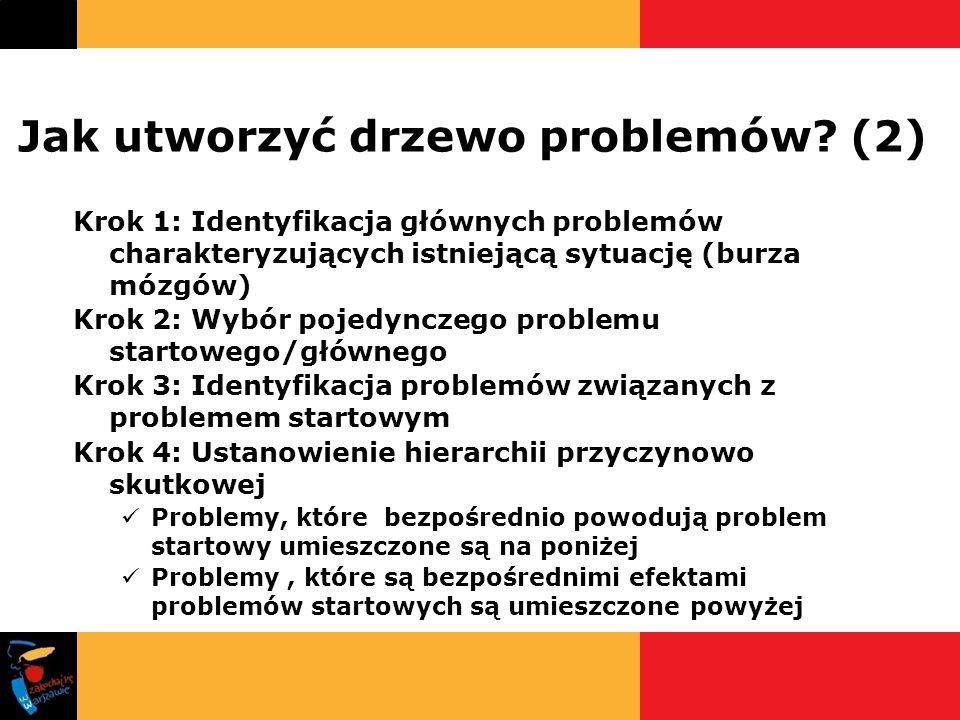 Jak utworzyć drzewo problemów? (2) Krok 1: Identyfikacja głównych problemów charakteryzujących istniejącą sytuację (burza mózgów) Krok 2: Wybór pojedy