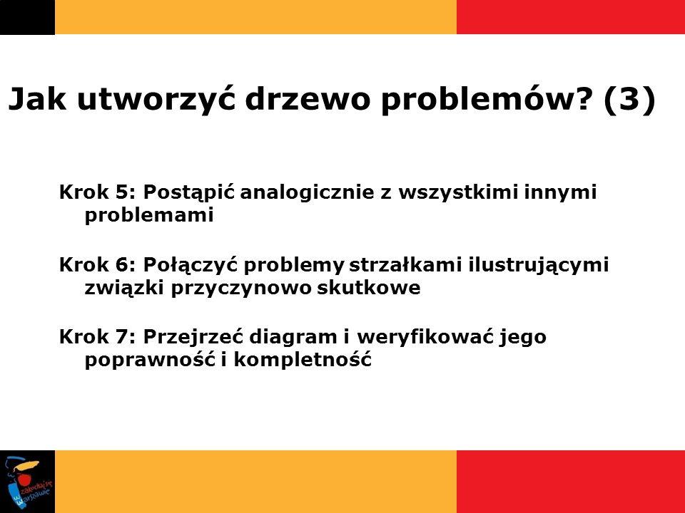 Jak utworzyć drzewo problemów? (3) Krok 5: Postąpić analogicznie z wszystkimi innymi problemami Krok 6: Połączyć problemy strzałkami ilustrującymi zwi